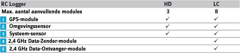 Aansluitmogelijkheden voor aanvullende modules voor de RC Logger HD en R Logger LC
